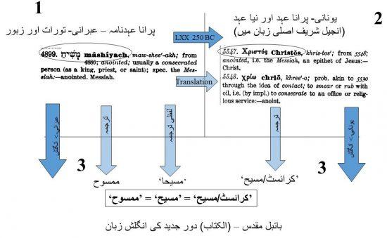 """لفط """"مسیح"""" کا عبرانی زبان سے دورِ جدید میں ترجمہ"""