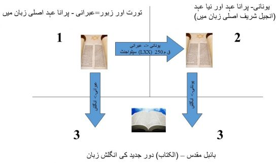 اس تصویر میں جدید زبانوں میں بائبل مقدس کے ترجمہ کے مراحل کو دیکھایا گیا ہے